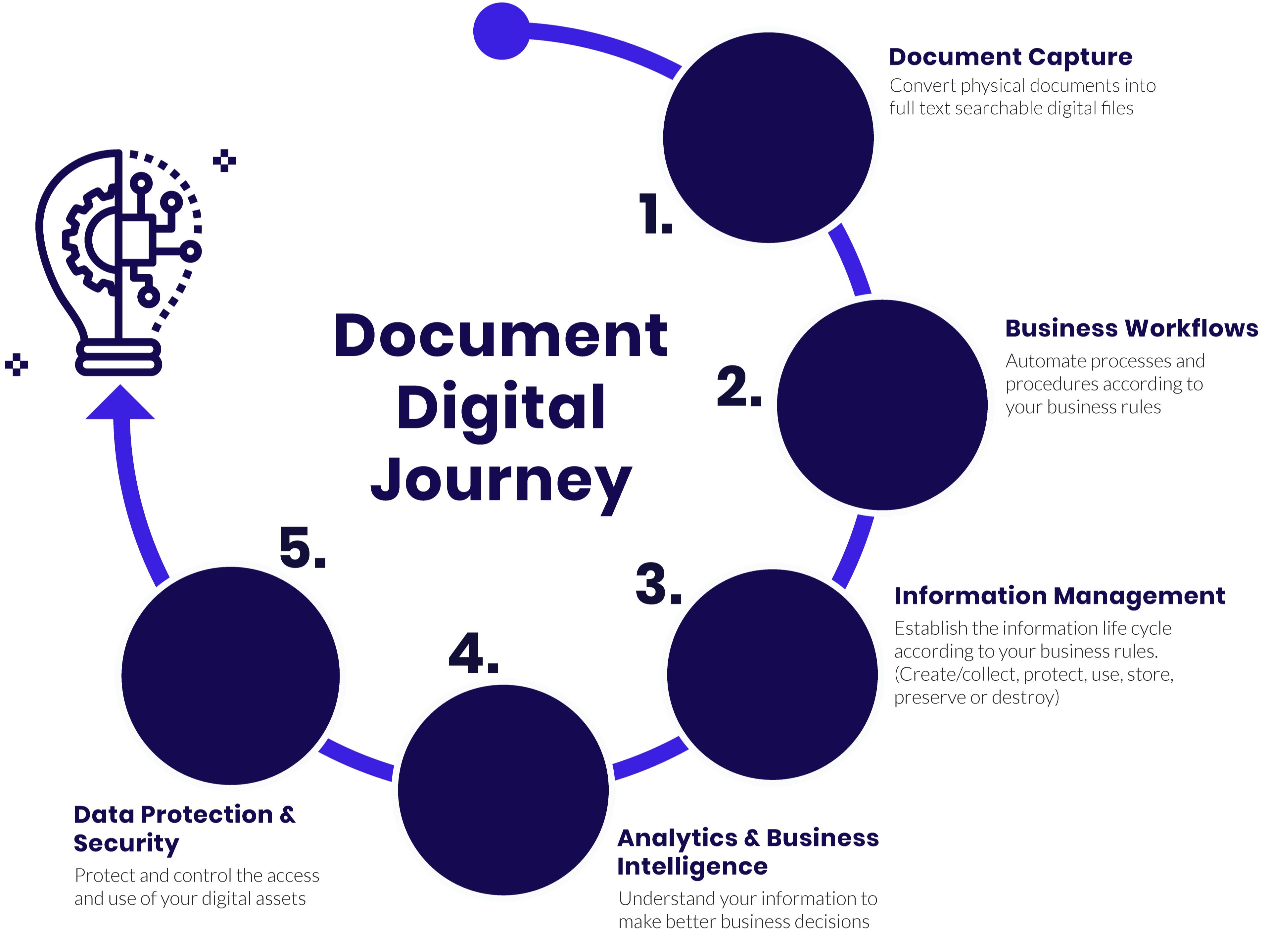 Document journey infographic - digital solutions - @DOCS